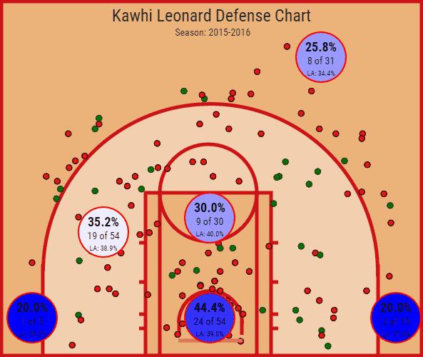 Kawhi Leonard Defensive Shot Chart