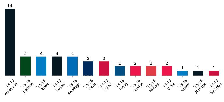 Hassan Whiteside Blocked Shots Comparison Chart