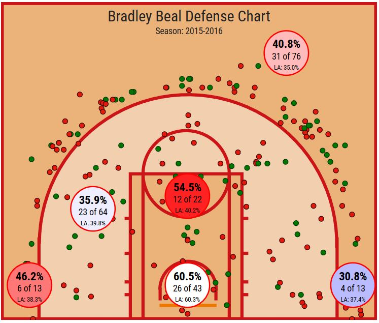 Bradley Beal Defensive Shot Chart