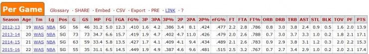 Bradley Beal Early Career Stats